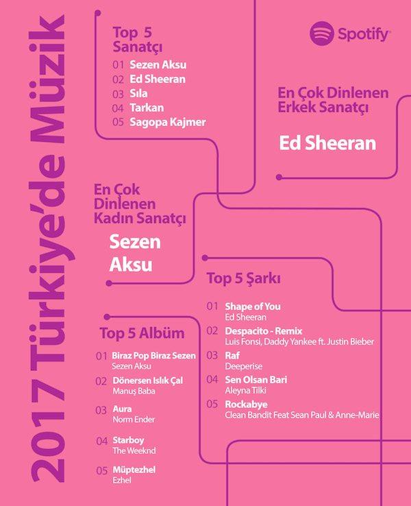 Spotify 2017'nin en çok dinlenenlerini açıkladı